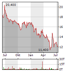 TRAUMHAUS AG Aktie Chart 1 Jahr