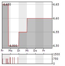 TRAUMHAUS AG Aktie 5-Tage-Chart