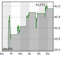 TRAVEL+LEISURE CO Chart 1 Jahr
