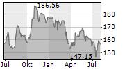 TRAVELERS COMPANIES INC Chart 1 Jahr