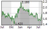 TRAVELSKY TECHNOLOGY LTD Chart 1 Jahr