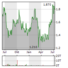 TRAVELSKY TECHNOLOGY Aktie Chart 1 Jahr