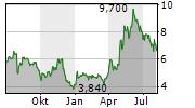 TRAVELZOO Chart 1 Jahr