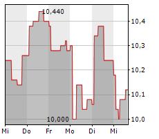 TRAVIS PERKINS PLC Chart 1 Jahr