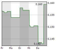 TREASURY METALS INC Chart 1 Jahr