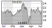TRELLEBORG AB Chart 1 Jahr