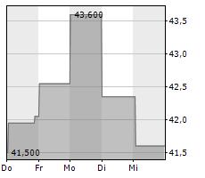 TREND MICRO INC Chart 1 Jahr