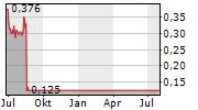 TREVALI MINING CORPORATION Chart 1 Jahr