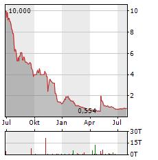 TREVENA Aktie Chart 1 Jahr