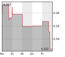 TREVENA INC Chart 1 Jahr