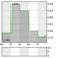 TREVENA Aktie 1-Woche-Intraday-Chart