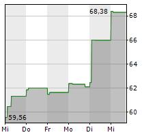 TREX COMPANY INC Chart 1 Jahr