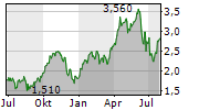 TRICAN WELL SERVICE LTD Chart 1 Jahr