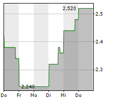 TRICAN WELL SERVICE LTD Chart 1 Jahr