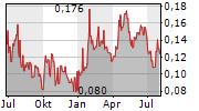 TRIGON METALS INC Chart 1 Jahr