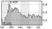 TRILLION ENERGY INTERNATIONAL INC Chart 1 Jahr