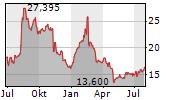 TRIPADVISOR INC Chart 1 Jahr