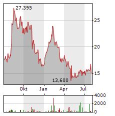 TRIPADVISOR Aktie Chart 1 Jahr