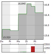 TRIPADVISOR Aktie 1-Woche-Intraday-Chart