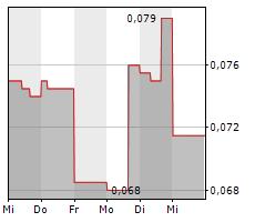 TRISTAR GOLD INC Chart 1 Jahr