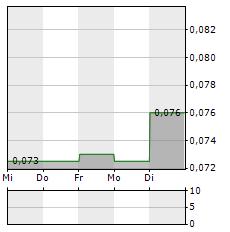 TRISTAR GOLD Aktie 5-Tage-Chart