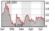 TRIUMPH GROUP INC Chart 1 Jahr