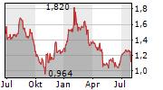 TRIVAGO NV ADS Chart 1 Jahr