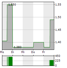 TRIVAGO Aktie 1-Woche-Intraday-Chart