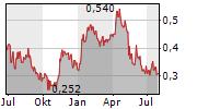 TROILUS GOLD CORP Chart 1 Jahr