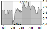 TRUFIN PLC Chart 1 Jahr