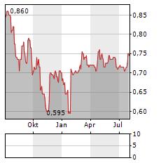 TRUFIN Aktie Chart 1 Jahr