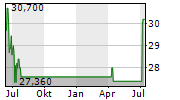 TRUSTCO BANK CORP NY Chart 1 Jahr