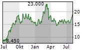 TSAKOS ENERGY NAVIGATION LTD Chart 1 Jahr