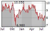 TSINGTAO BREWERY CO LTD Chart 1 Jahr
