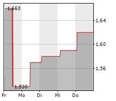 TTL BETEILIGUNGS UND GRUNDBESITZ-AG Chart 1 Jahr
