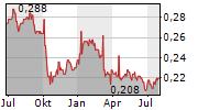 TTW PCL Chart 1 Jahr