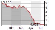 TUBESOLAR AG Chart 1 Jahr