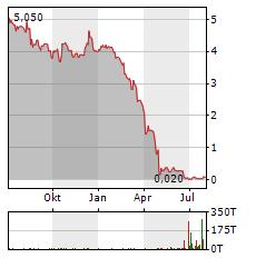 Aktienkurs Ja Solar