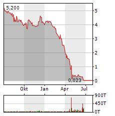 TUBESOLAR Aktie Chart 1 Jahr