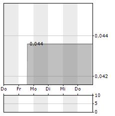 TUBESOLAR Aktie 5-Tage-Chart