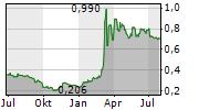 TUBOS REUNIDOS SA Chart 1 Jahr
