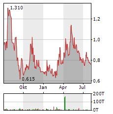 TUDOR GOLD Aktie Chart 1 Jahr