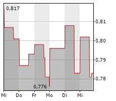 TUDOR GOLD CORP Chart 1 Jahr