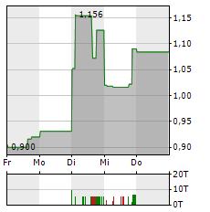 TUDOR GOLD Aktie 1-Woche-Intraday-Chart