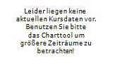 TUI AG ADR Chart 1 Jahr