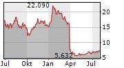 TUI AG Chart 1 Jahr