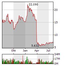 TUI AG Jahres Chart