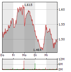 TUI Aktie 1-Woche-Intraday-Chart