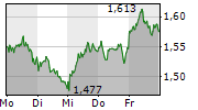 TUI AG 1-Woche-Intraday-Chart