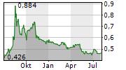 TULIKIVI OYJ Chart 1 Jahr